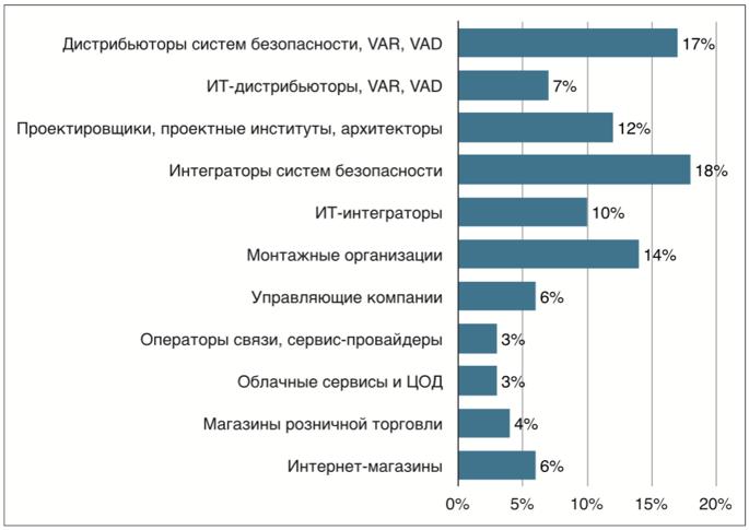 Каналы продаж, которые используют участники рынка систем безопасности, ИТ-инфраструктуры и умных решений в России в 2018 г.