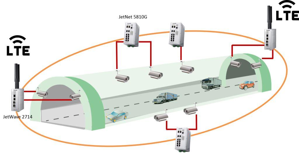 JetNet 5810G - новый промышленный PoE коммутатор для систем видеонаблюдения